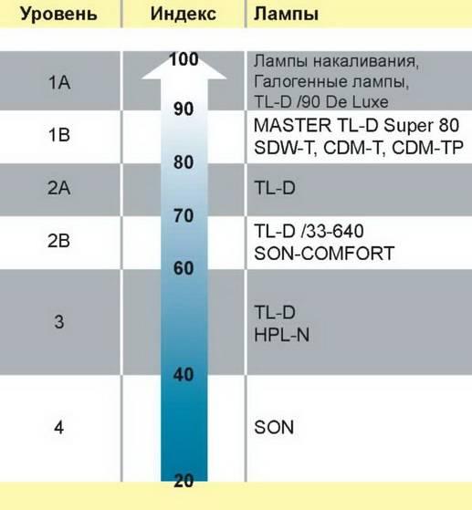 Что такое led cri (индекс цветопередачи)? - часто задаваемые вопросы
