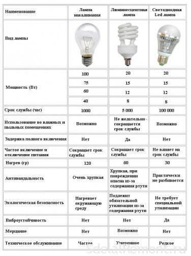 Лучшие настольные лампы для маникюра на 2021 год