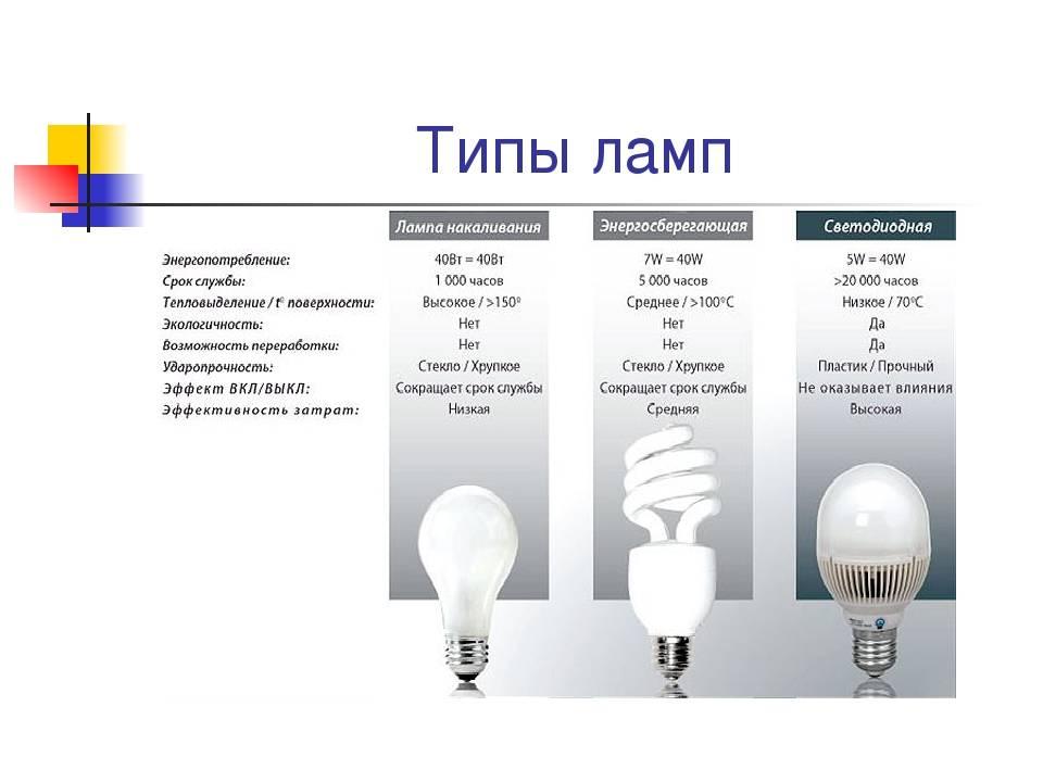 Современные виды и типы ламп освещения: устройство и принцип действия, сравнение характеристик, особенности