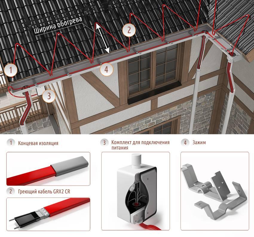 Греющий кабель для кровли и его монтаж