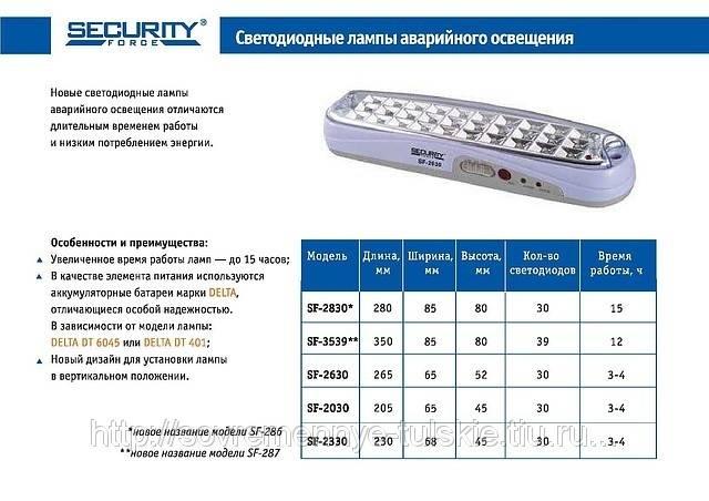 Аварийное освещение: нормы, требования, виды и устройство :: syl.ru