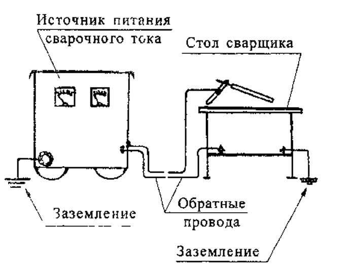 Правила заземления сварочного оборудования