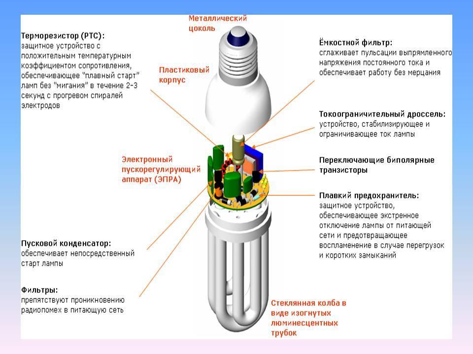 Энергосберегающие лампы как они работают и какие лучше купить?