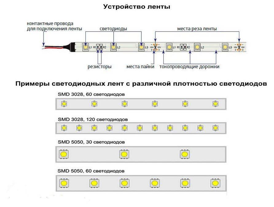 Характеристики и отличия светодиодных лент smd 5050.