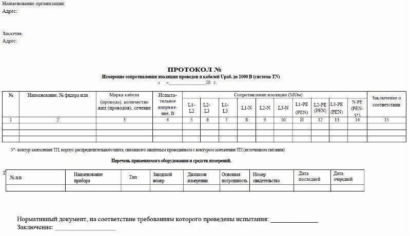 Акт измерения сопротивления изоляции электропроводок пример заполнения