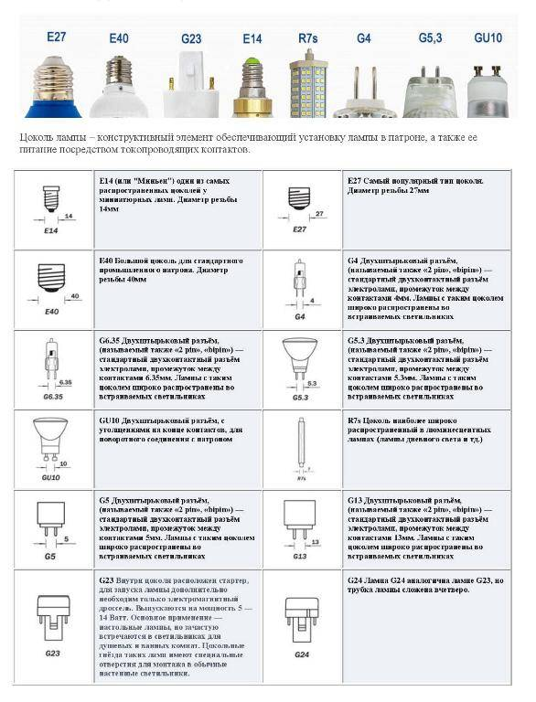 Лучшие светодиодные лампы с цоколем е14 на 2021 год