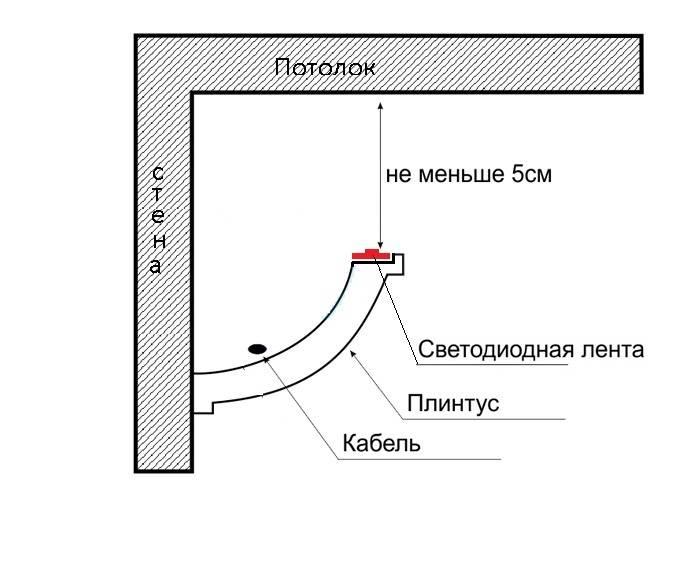 Как правильно устанавливать светодиодную ленту в потолок из гипсокартона