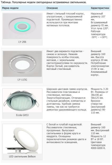 Рейтинг лучших производителей точечных светильников для потолка на 2021 год