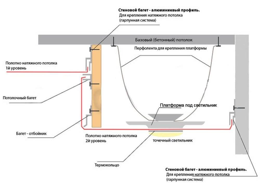 Двухуровневый потолок из гипсокартона (67 фото): дизайн двухъярусных гипсокартонных потолков для спальни