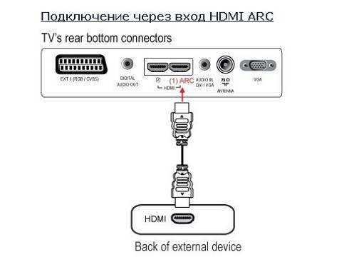 Как подключить к телевизору через hdmi ноутбук / компьютер на виндовс 7, 10: как подсоединить кабель (провод) от пк и настроить экран тв, чтоб передавал изображение?