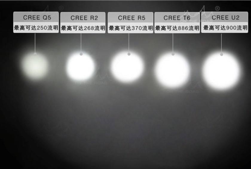 Светодиоды cree: отзывы про самые яркие и мощные, характеристики т6, хм, хм 1, хм 12, хр