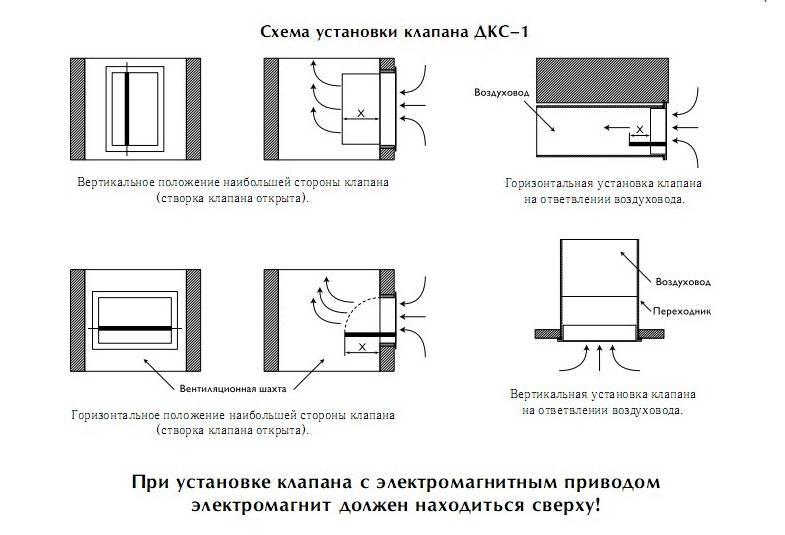 Нормативы расстояний крепления воздуховодов: как рассчитать длину каналов и дистанцию до других конструкций