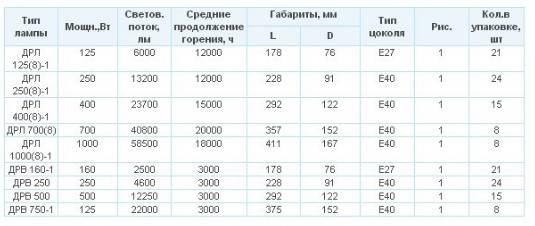 Лампа дрл 125,250,400,700 расшифровка и технические характеристики