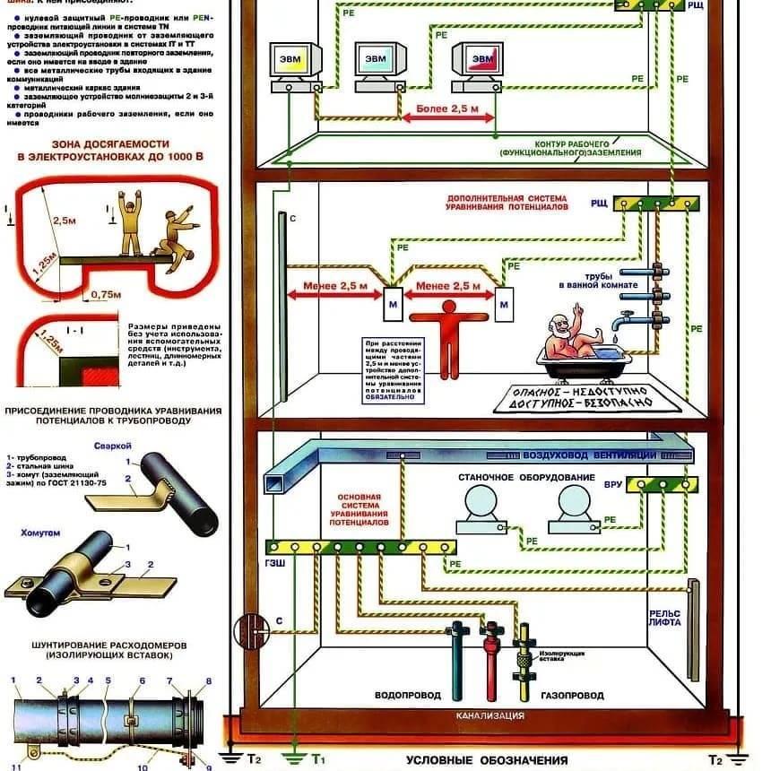 Коробка уравнивания потенциалов что это такое? - отопление и водоснабжение - нюансы, которые надо знать