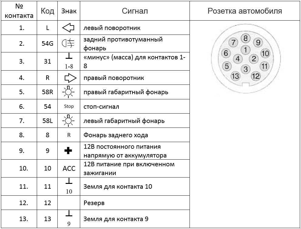 Схема подключения прицепа и распиновка розетки фаркопа
