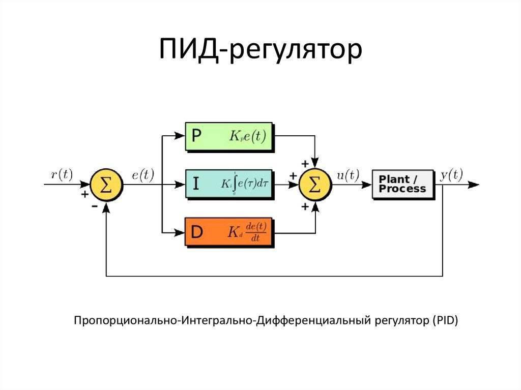 Пид-регулятор: принцип работы, теория и практика
