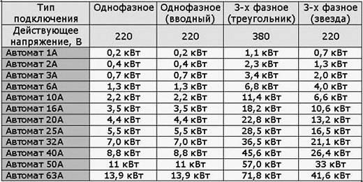 Выбор автомата по мощности, нагрузки, таблица