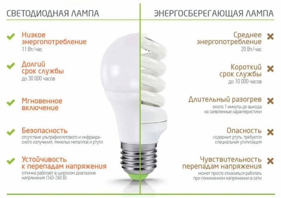 Какие лампочки лучше: светодиодные или энергосберегающие (в чем разница) + видео
