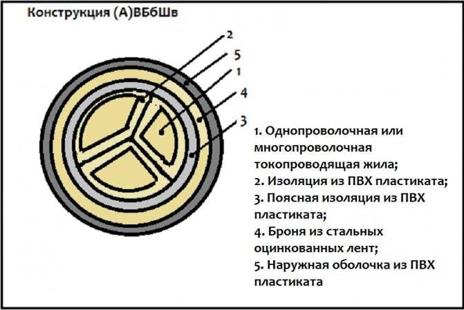 Особенности кабеля вббшв