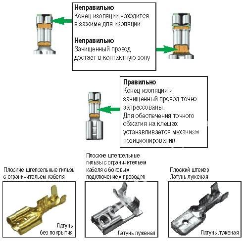 Наконечники для проводов и кабелей. инструмент для обжима