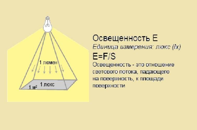 Освещение помещений: какое количество люменов и ватт на квадратный метр требуется