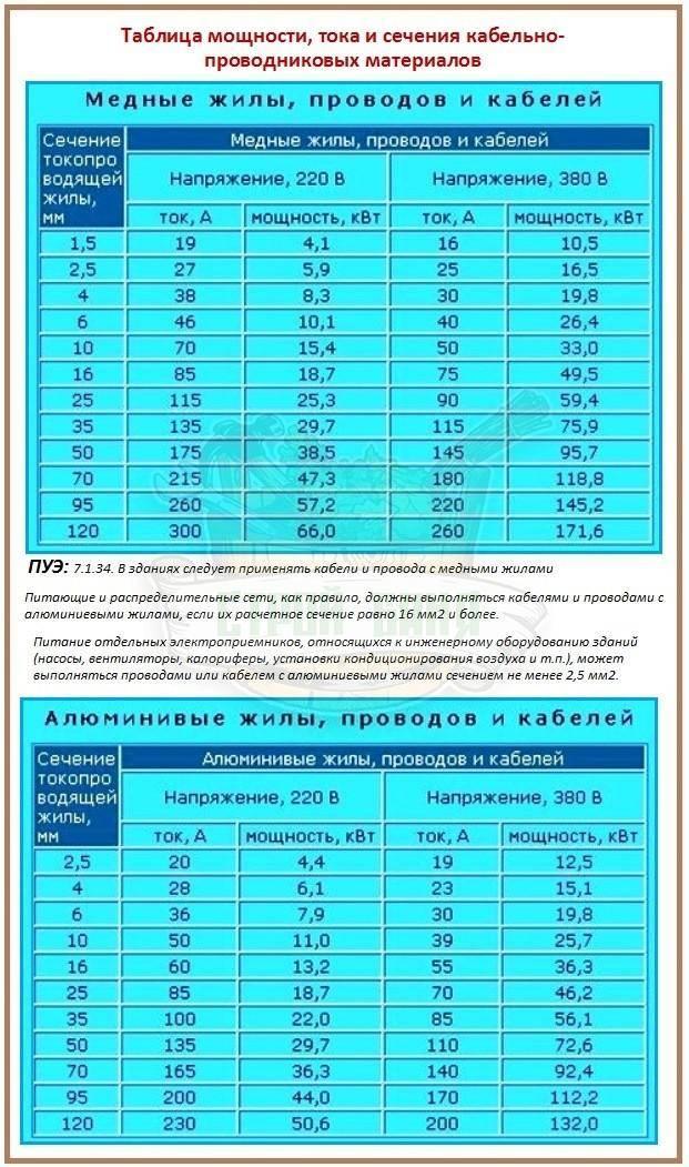 Выбор автомата по мощности нагрузки калькулятор