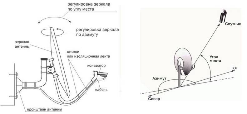 Как настроить триколор тв самостоятельно – детальная инструкция
