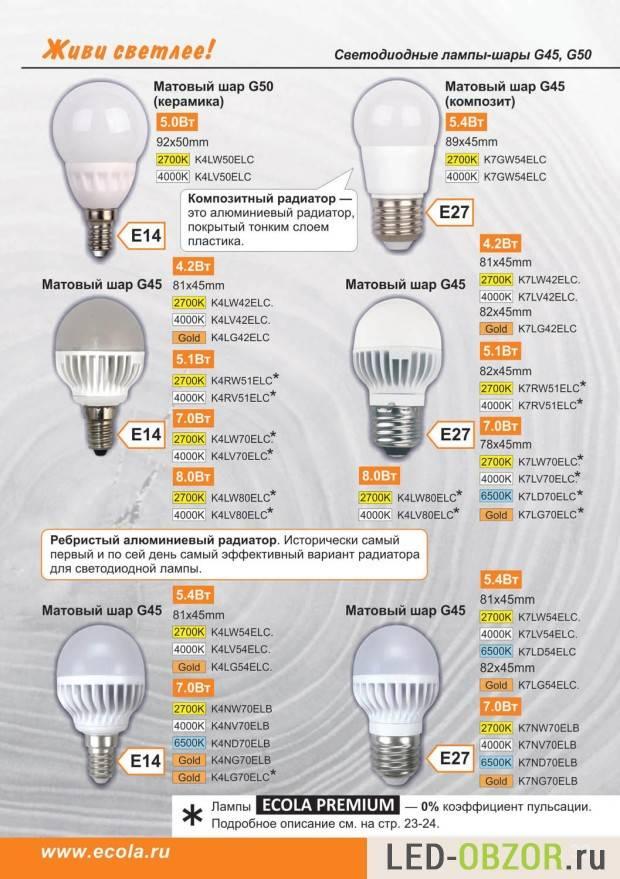 Коэффициент пульсации светодиодных ламп и светильников: описание и как проверить?