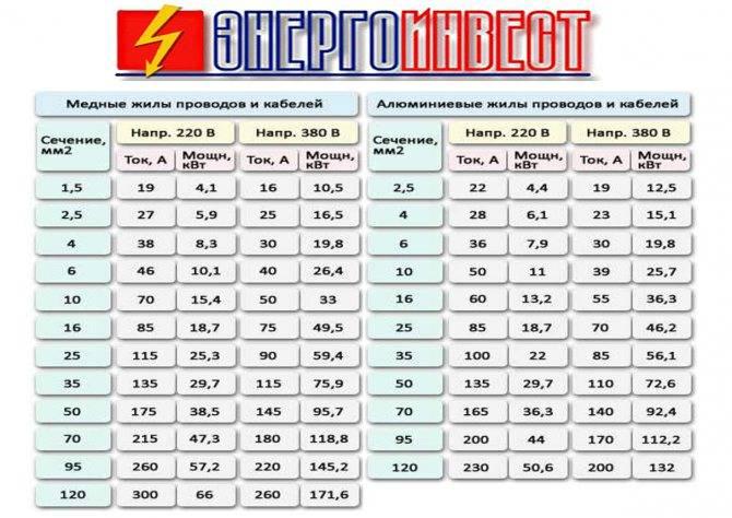 Выбор автомата по мощности нагрузки: расчет потребляемой мощности 220в и 380в, таблица: