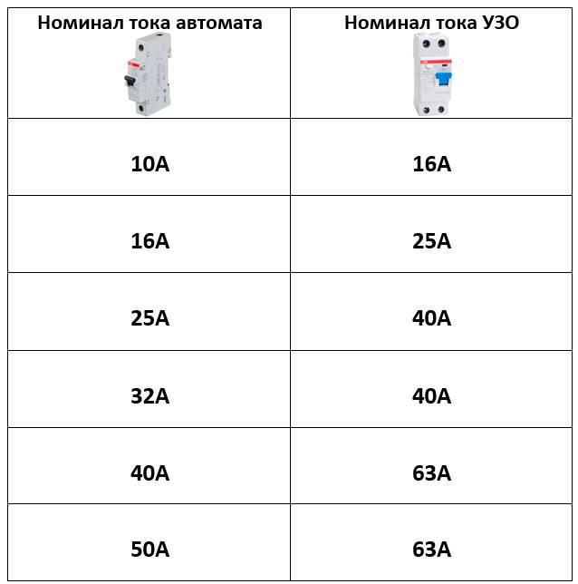 Подбор автоматов по мощности (таблица)