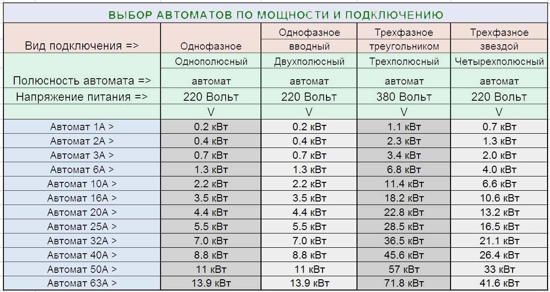 Подбор автомата по мощности таблица, номиналы по току