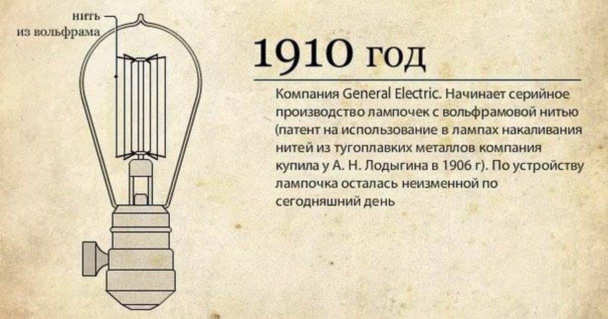 Кто придумал и какова история изобретения лампы накаливания