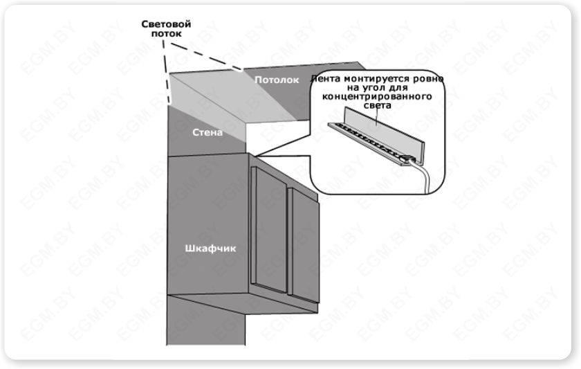 Варианты подсветки рабочей зоны на кухне: разбираемся развернуто
