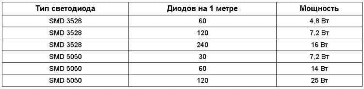 Расчет блока питания для светодиодной ленты