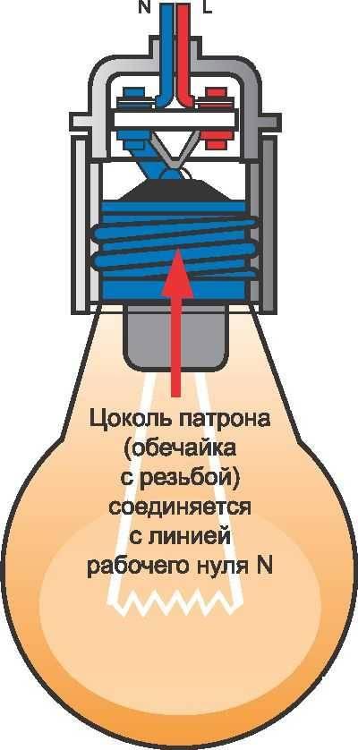 Патроны для лампочек: конструкция, виды, способы подключения и крепления