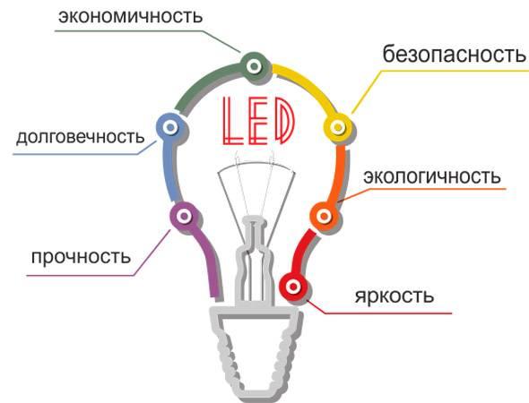 Светодиодные лампы для дома: преимущества и недостатки различных видов, критерии выбора, рейтинг лучших производителей
