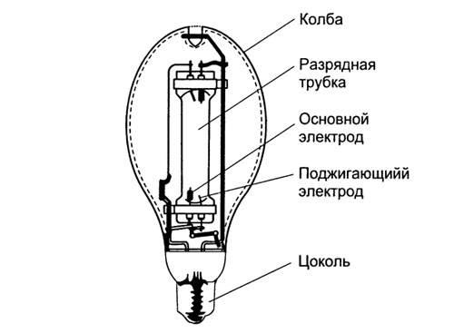 Днат лампы:виды,технические характеристики,устройство,принцип действия,схема подключения