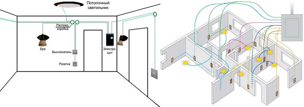 Как спрятать провода от телевизора на стене: различные способы, варианты и особенности декорирования проводов
