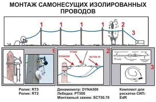 Ввод сип в дом - 25 глупых ошибок при подключении электричества.