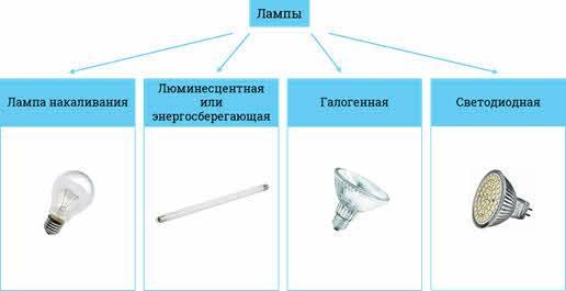 Что такое светильники — классификация разновидностей