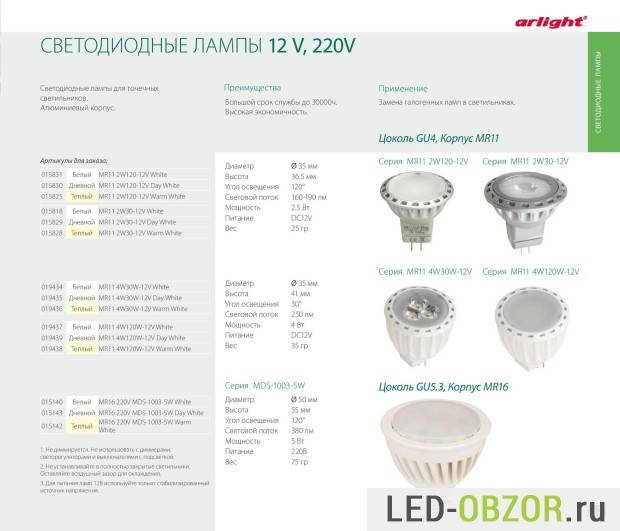Производители светодиодных ламп и лент