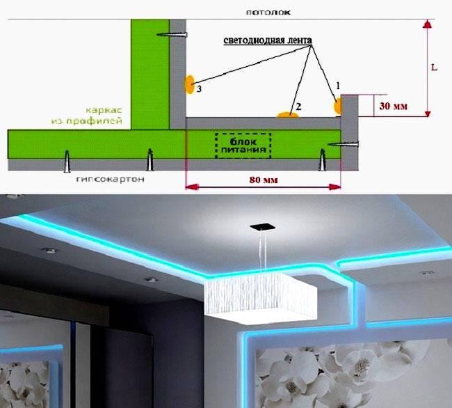 Конструкция гипсокартонного потолка со скрытой подсветкой