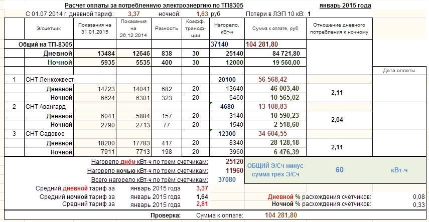 Особенности расчета потребления электроэнергии по нормативам