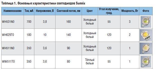 Как определить мощность светодиода: способы, примеры рассчета