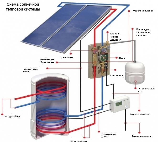 Как выбрать солнечную батарею для дома: топ-13 лучших солнечных панелей
