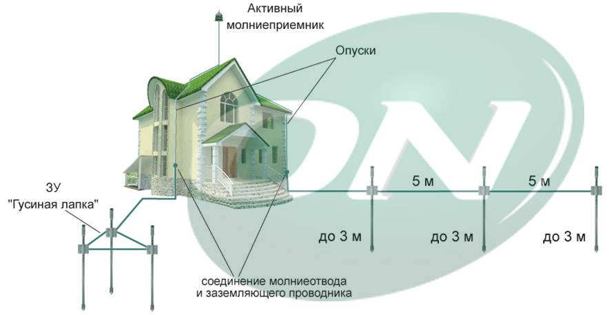 Молниезащита и заземление для частного дома, дачи и коттеджа: внутри и снаружи