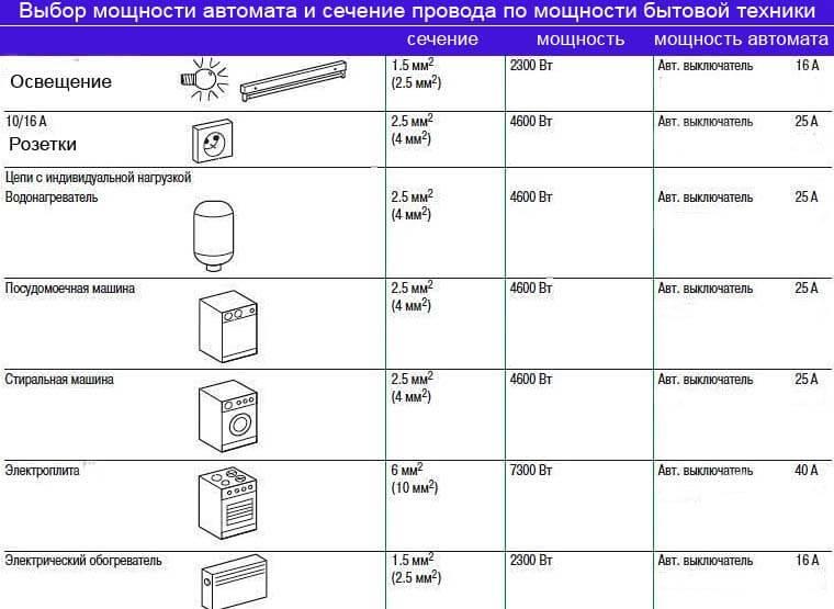 Как подобрать дифавтомат по мощности - советы электрика - electro genius