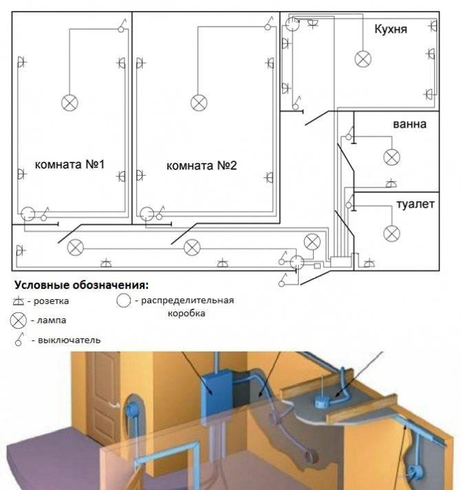 Расположение распределительных коробок в квартире панельного дома - electro-lider.ru