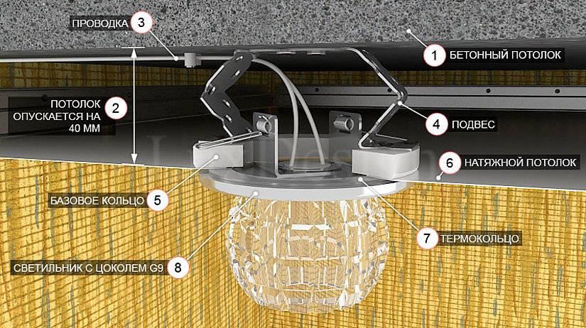 Установка светильников в натяжной потолок (схемы + видео инструкции).