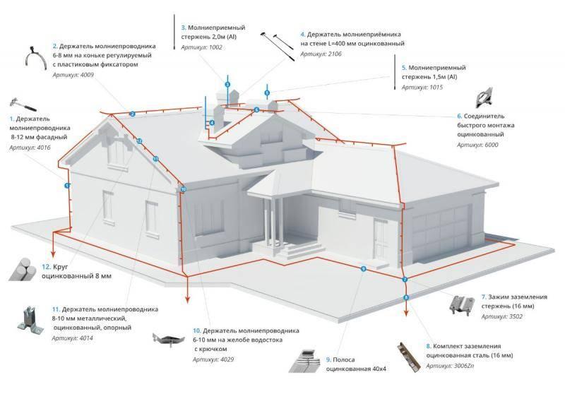 Проверка молниезащиты зданий и сооружений: периодичность и методика